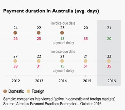 cash flow greatest problem for aust businesses business acumen
